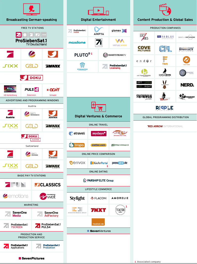 Brand portfolio of ProSiebenSat.1 Group (logos)