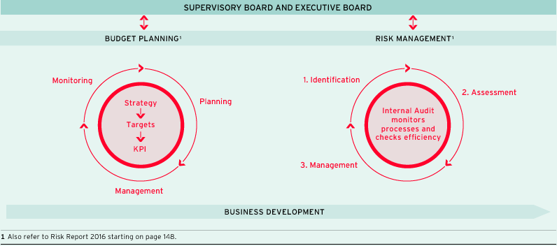 Opportunity and risk management at ProSiebenSat.1 (graphic)