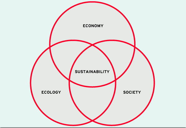 Dimensions of sustainability (graphic)