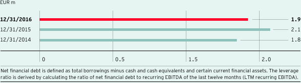 Ratio net financial debt to LTM recurring EBITDA (leverage ratio) (bar chart)