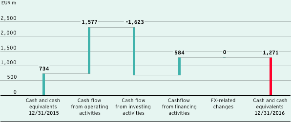 Changes in cash and cash equivalents (bar chart)